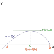 A Proof of the Math Fact of Rolle in Short Words