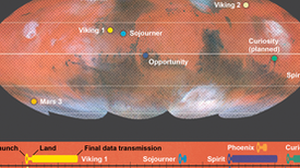 Landing on Mars: How and When