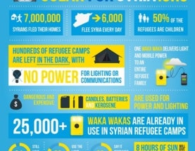 Portable solar chargers bringing light to Syrian refugees