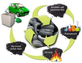 Used Tires Could Find Second Life in Batteries