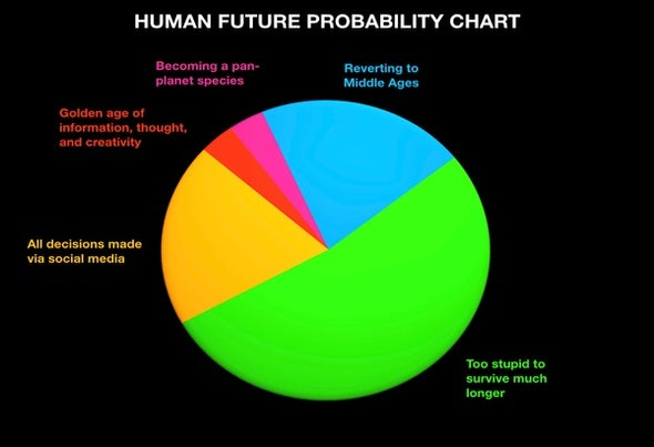 Putting Odds on the Human Future