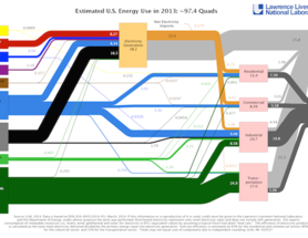 Visualizing U.K. and U.S. Energy Flows