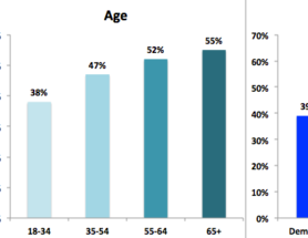 Approval of Keystone XL Pipeline Makes Candidates Most Appealing to Seniors and Republicans