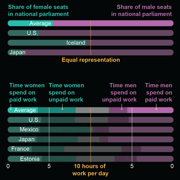 The Data behind the Women