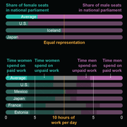 The Data behind the Women's Movement