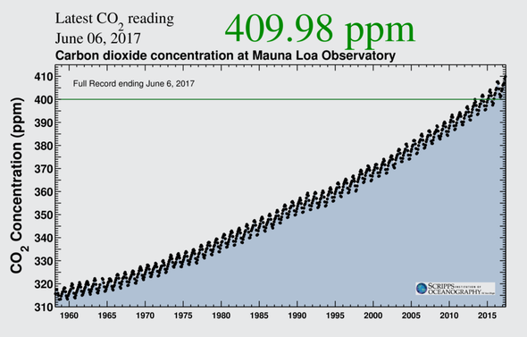 Revisiting a Climate Data Viz Icon