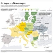 For Russia, natural gas weapon works both ways