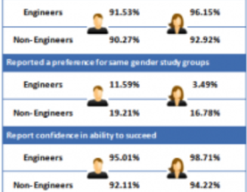 Engineering Is a Man's Field: Changing a Stereotype with a Lesson from India
