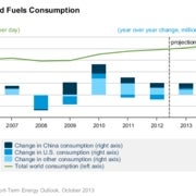 China is now the world's largest oil importer – in one graph