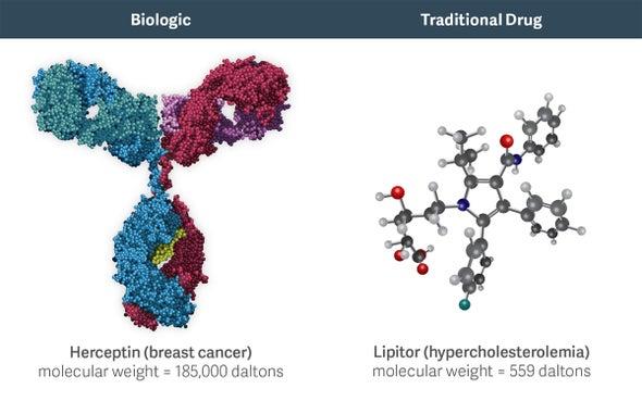 "Will ""Biosimilar"" Medications Reduce the Cost of Biologic Drugs?"