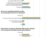 Do You Have a 2-Body Problem? Yes, You Do [Poll Results]