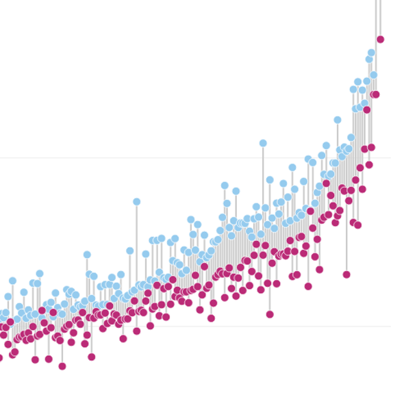 The Pay Gap, Visualized and Analyzed