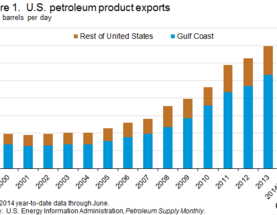 U.S. petroleum exports rise while East Coast continues to import