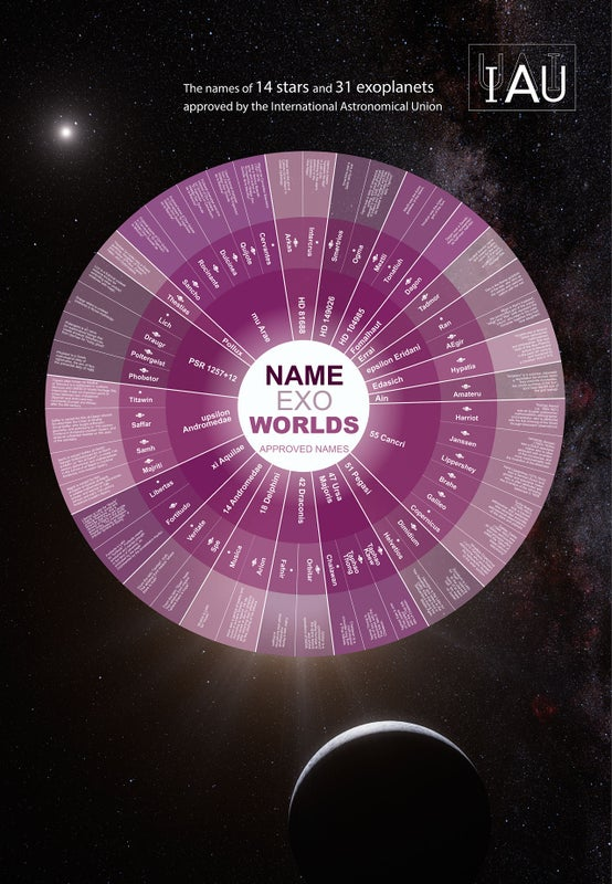 Astronomers Rename Famous Exoplanets