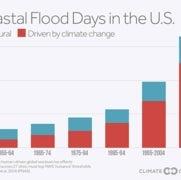 Nuevos datos revelan una sorprendente aceleración en el aumento del nivel del mar