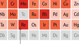 Urgencia elemental: para muchos de los metales no existe un sustituto