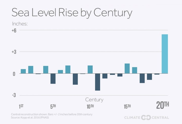 sea-level rise by century