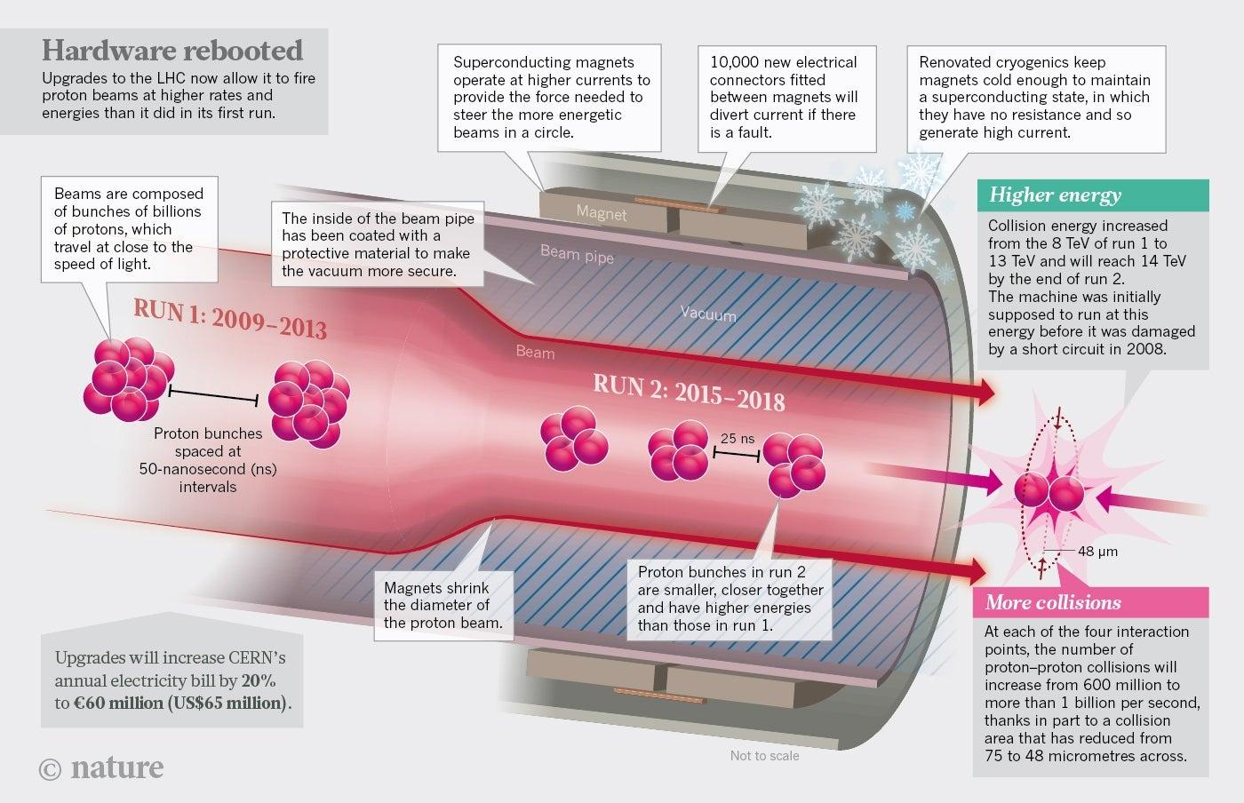 Схема адронного коллайдера