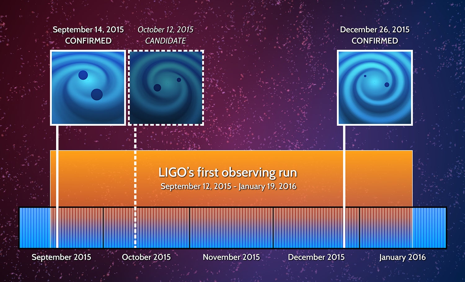 Black holes are colliding: Scientists confirm more ripples in spacetime