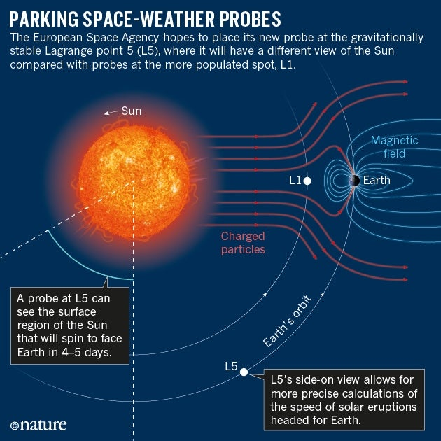 /sciam/assets/File/nature-space-weather-probe-19jan16-online.jpeg