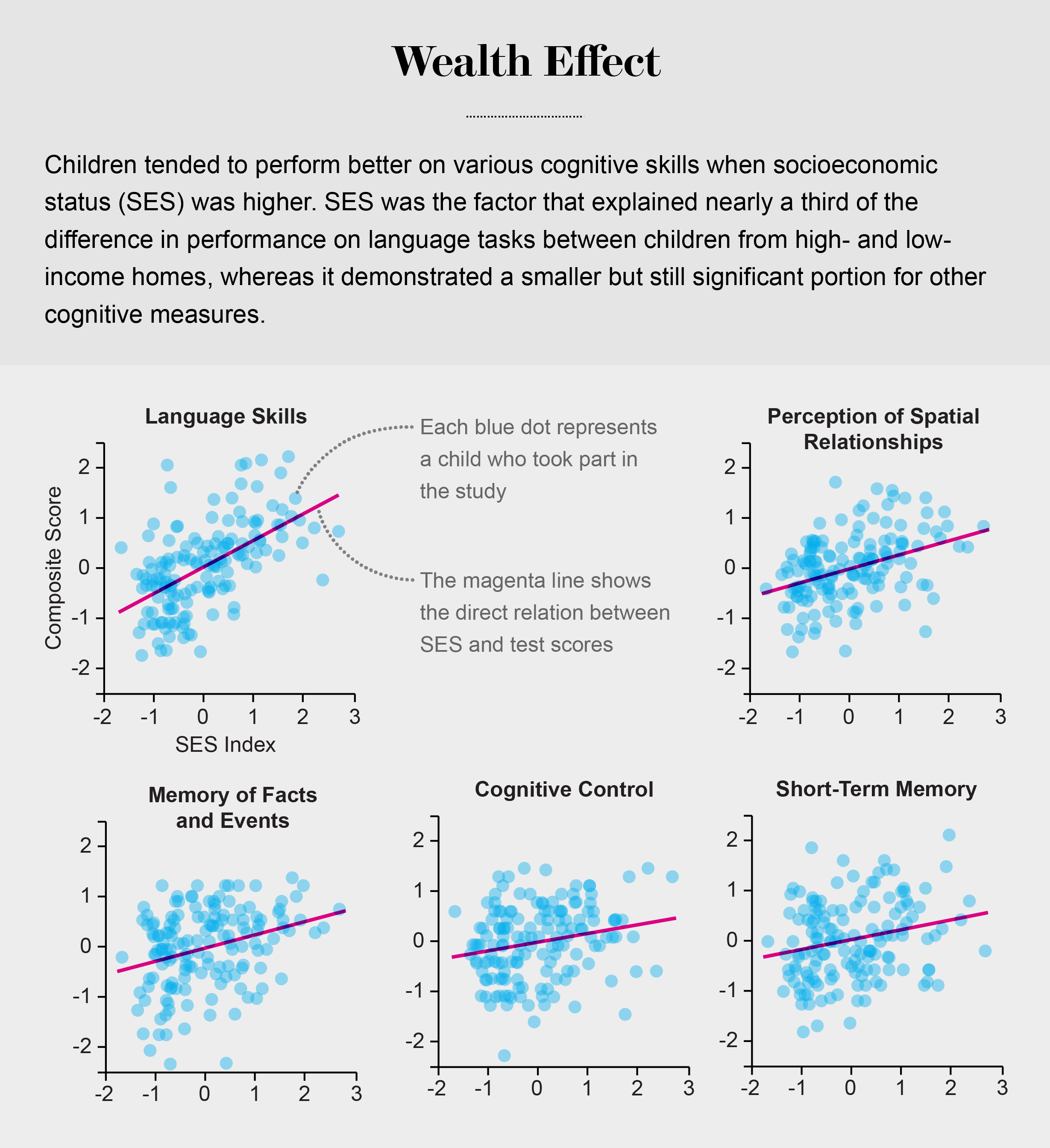 How Poverty Affects Childrens Brains >> This Is Your Brain On Poverty Scientific American Blog Network