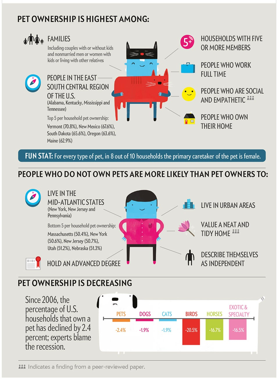 What Your Pet Reveals about You - Scientific American