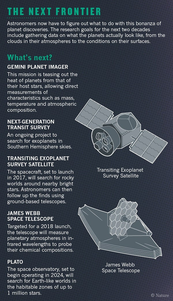 Graphic: A World of Exoplanet Discoveries - Scientific ...