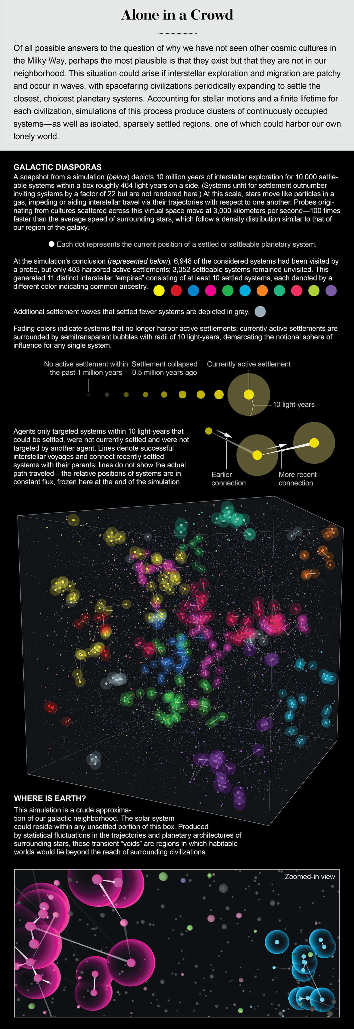 Dataviz of an interstellar exploration simulation shows clusters of continuously occupied systems—as well as isolated, sparsely settled regions