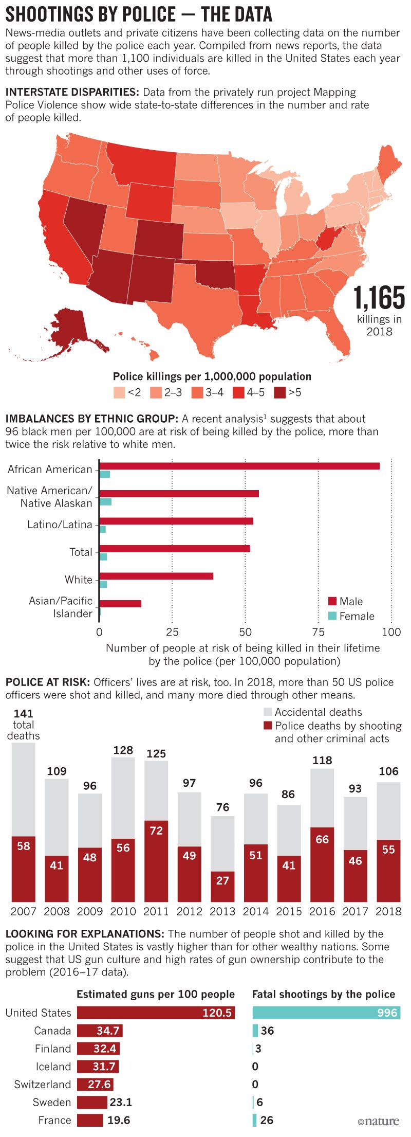 What The Data Say About Police Shootings Scientific American