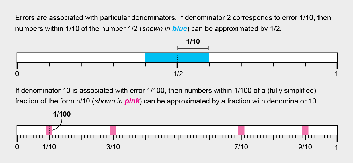 [Image: fractions_graphic_d.png]