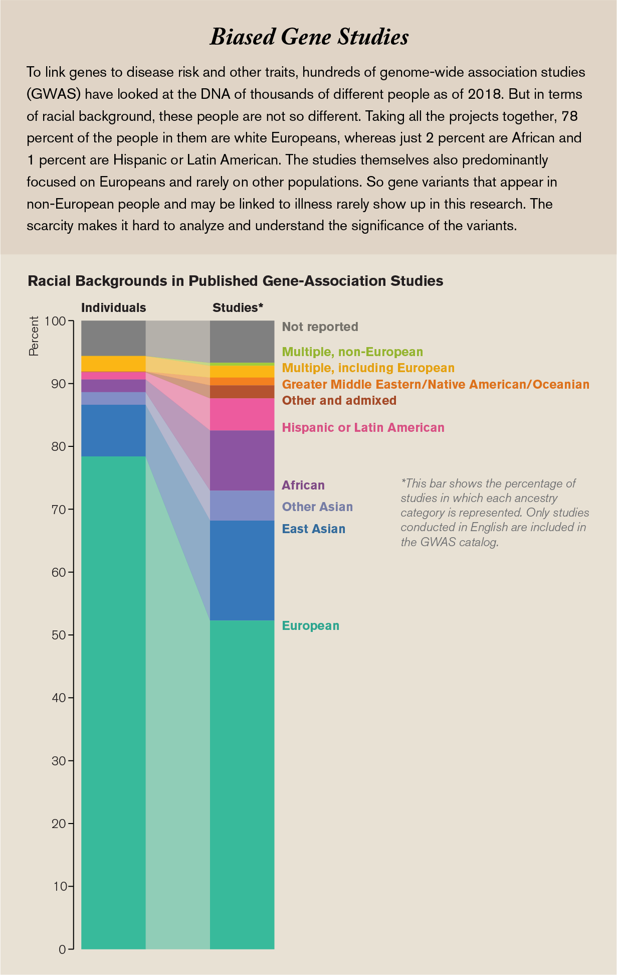 Stacked bar charts show the distribution of ancestry categories among individuals and studies in the genome-wide association studies catalog