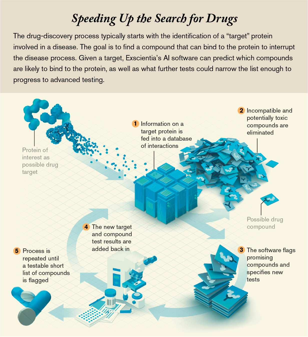 Chart: A.I. software can predict which compounds are likely to bind to a target protein, as well as recommend further tests to help narrow the list of drug candidates