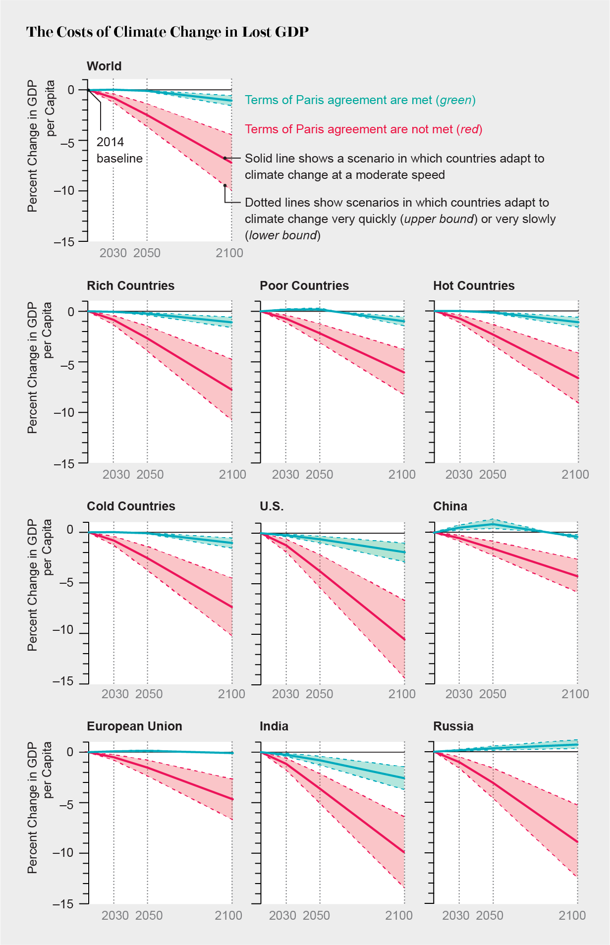 Andrea Thompson Hot warming will cost rich and poor countries alike - scientific