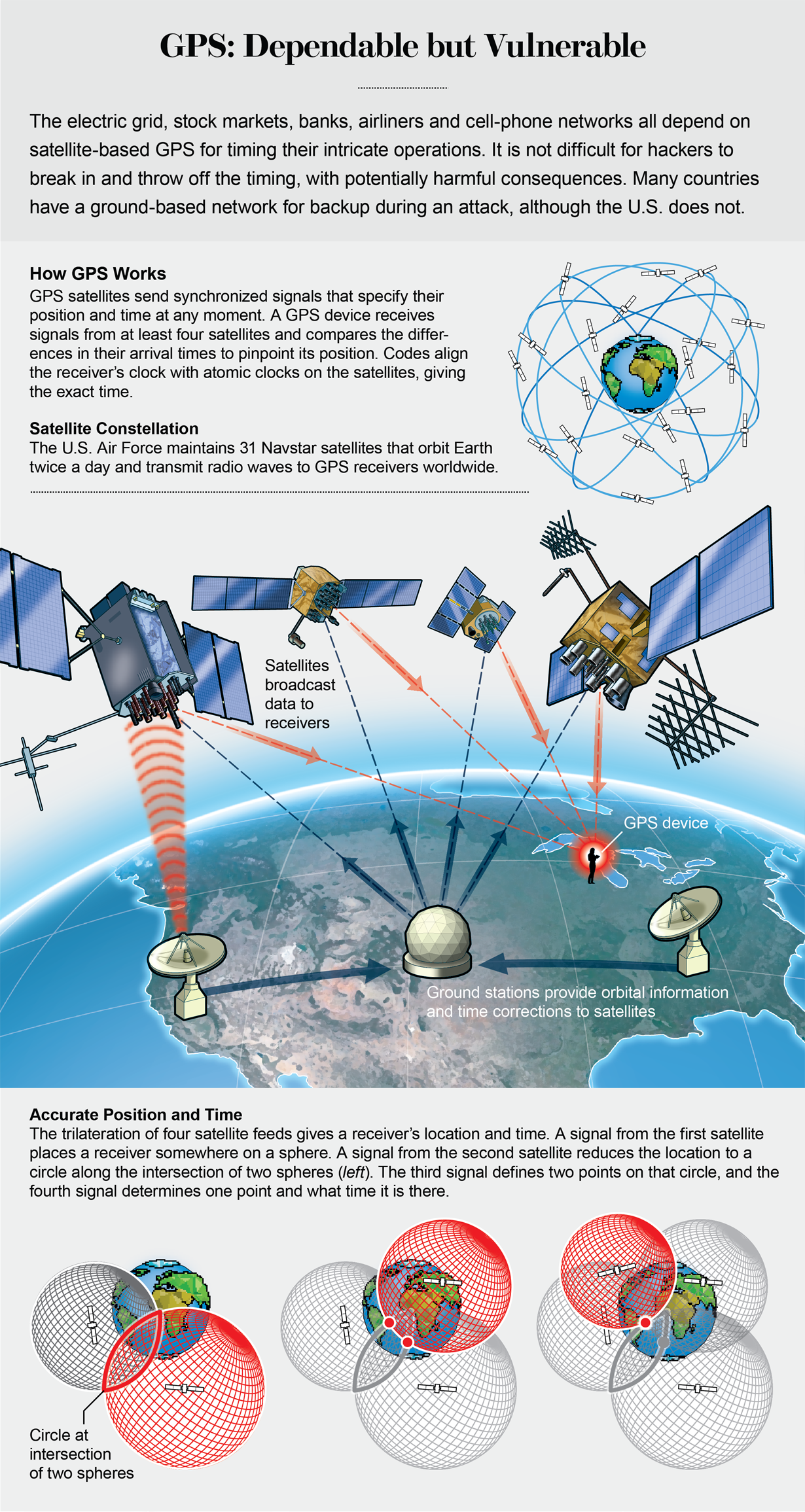 Graphic shows how GPS works: The trilateration of four satellite feeds allows a receiver to calculate its location and time.