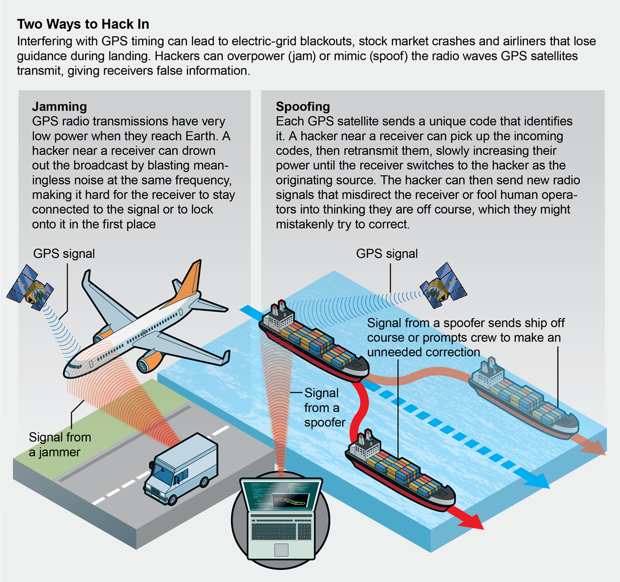 Graphic shows how GPS can be compromised: Hackers can overpower (<em>jam</em>) or mimic (spoof) the radio waves GPS satellites transmit, blocking signals or giving receivers false information.