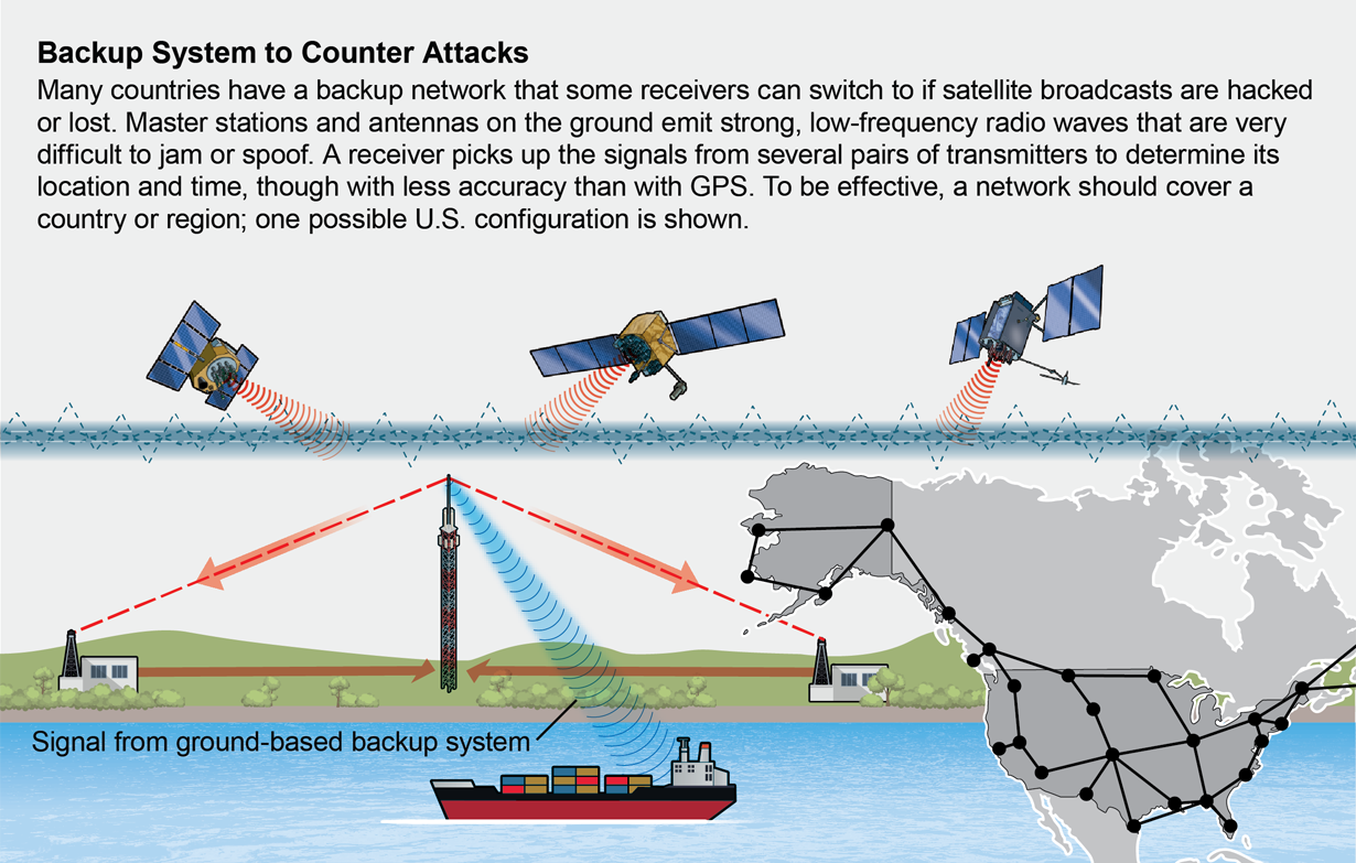 Graphic and map demonstrate a plan to counter GPS attacks: Ground-based structures emit strong, low-frequency radio waves that are difficult to jam or spoof.