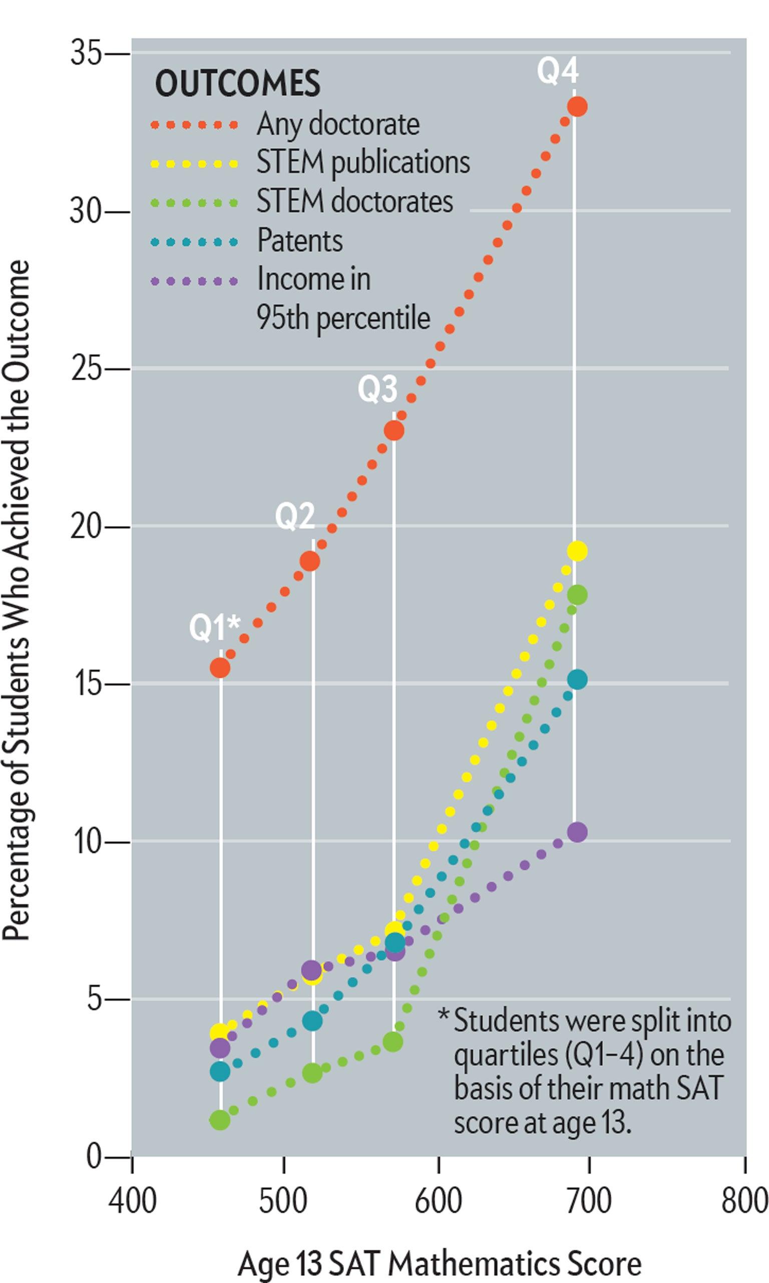 Nurturing Genius - Scientific American