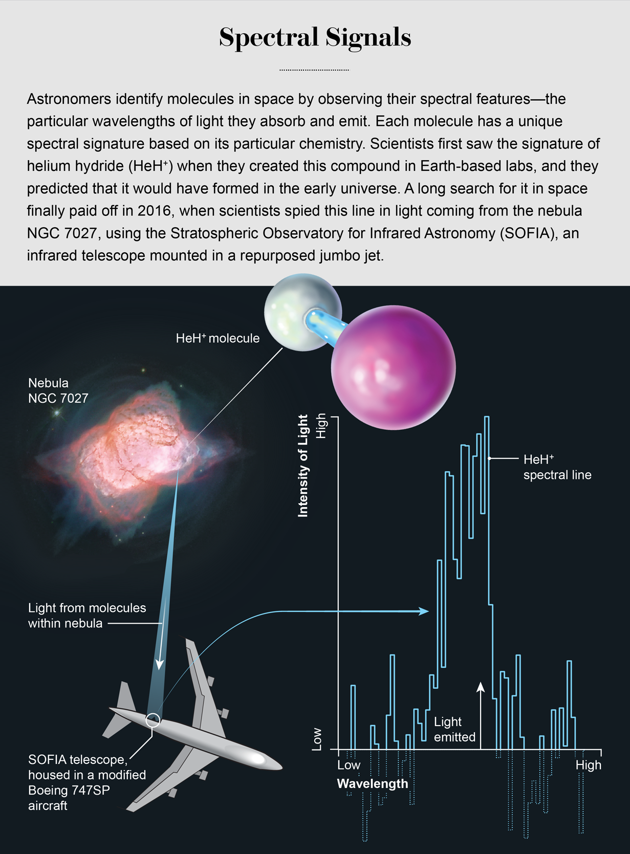 Graphic shows light from helium hydride in Nebula NGC 7027 entering the SOFIA telescope, alongside a chart of the molecule's unique spectral signature