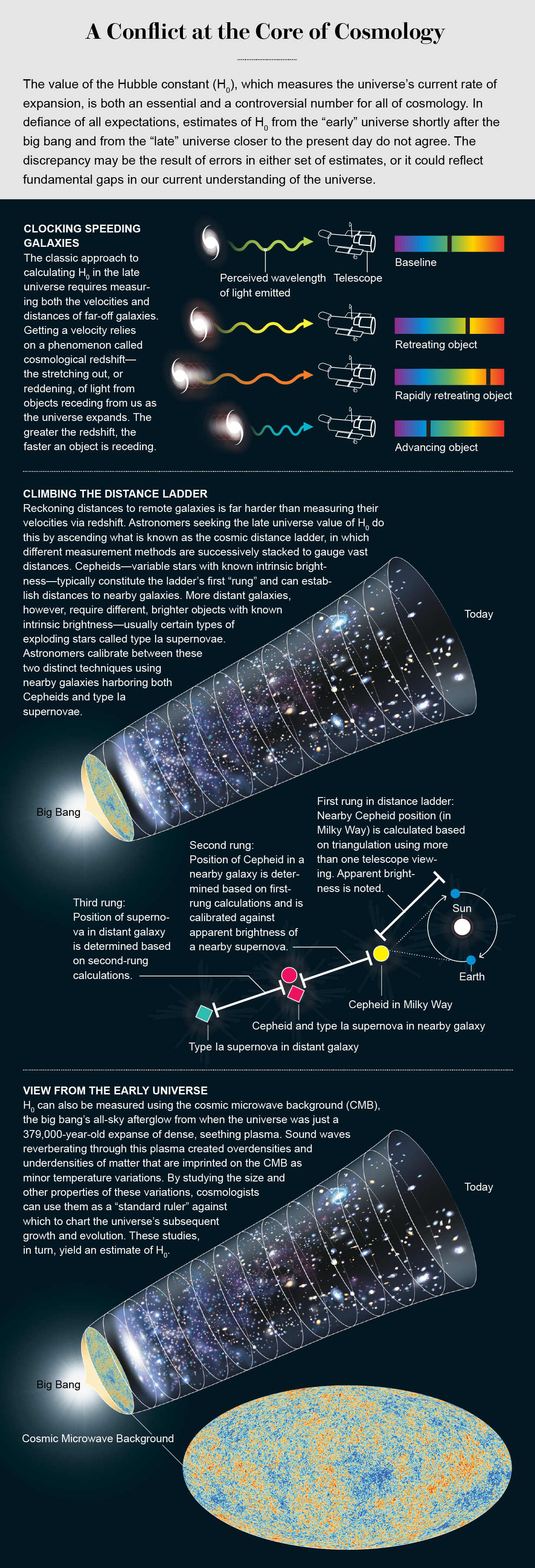Graphic demonstrates how scientists measure both velocity and distance of far-off galaxies, in a quest for the Hubble constant