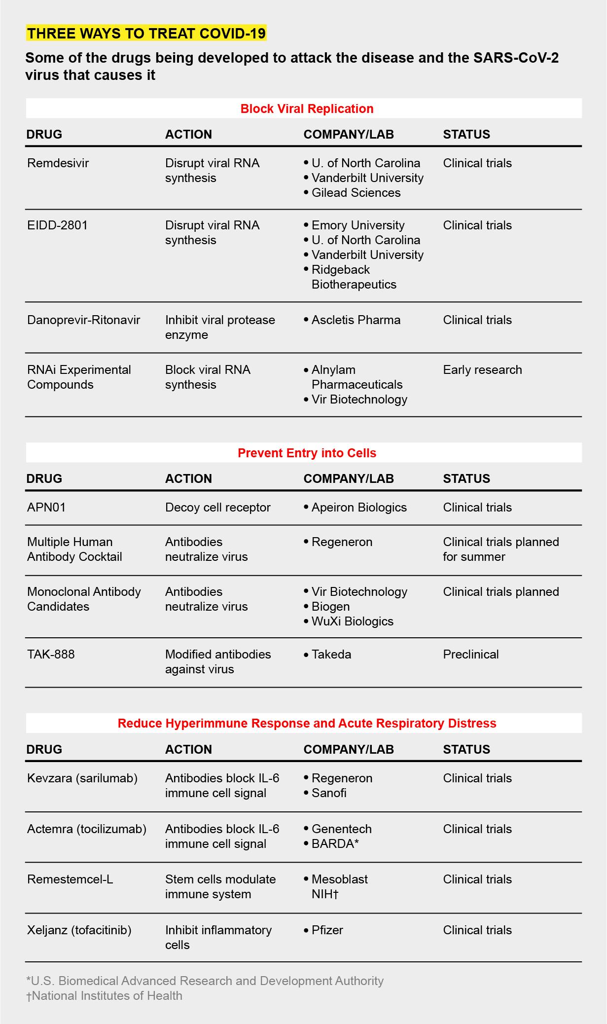 SCIAM COVID DRUGS CHART