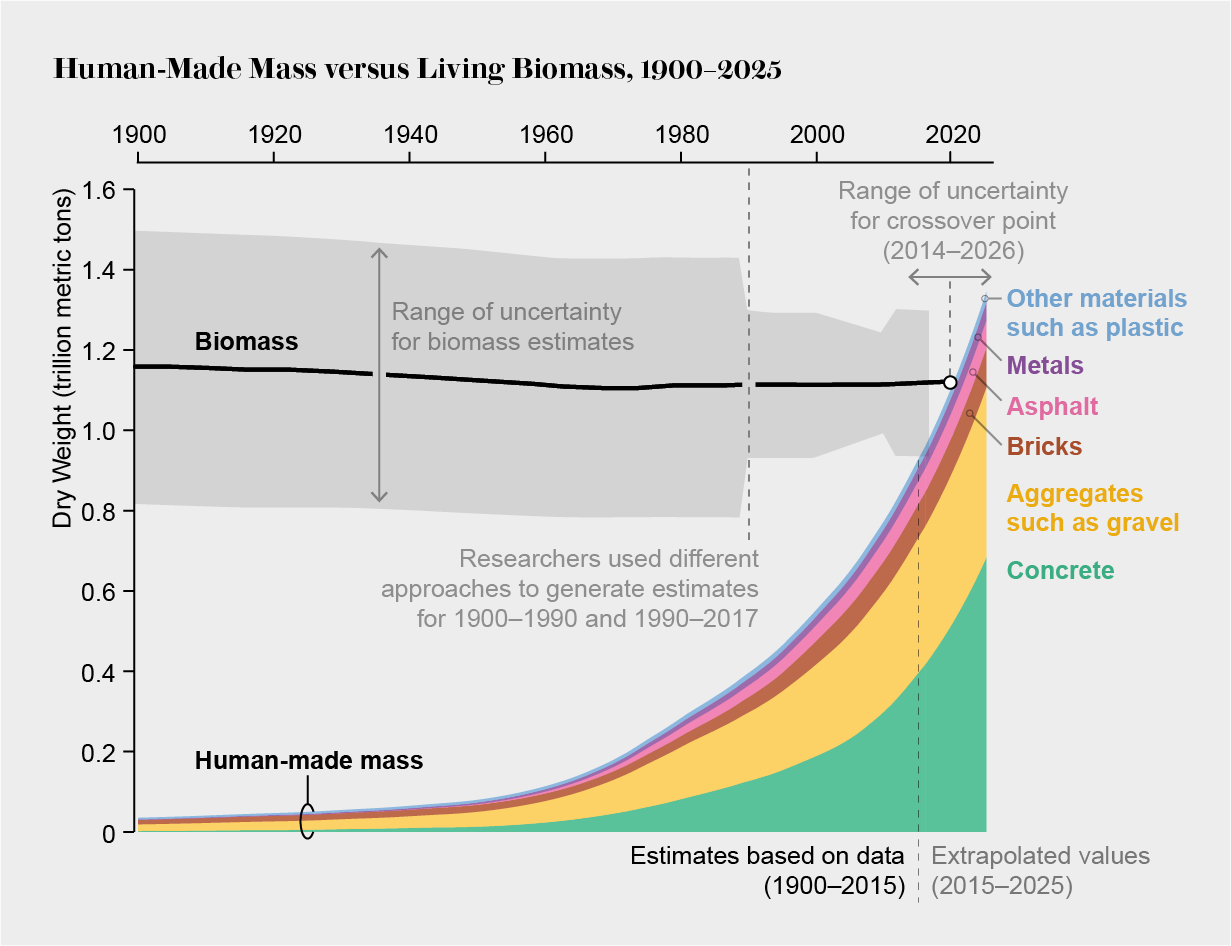 Change in estimated human-made mass versus living biomass from 1900 to 2025