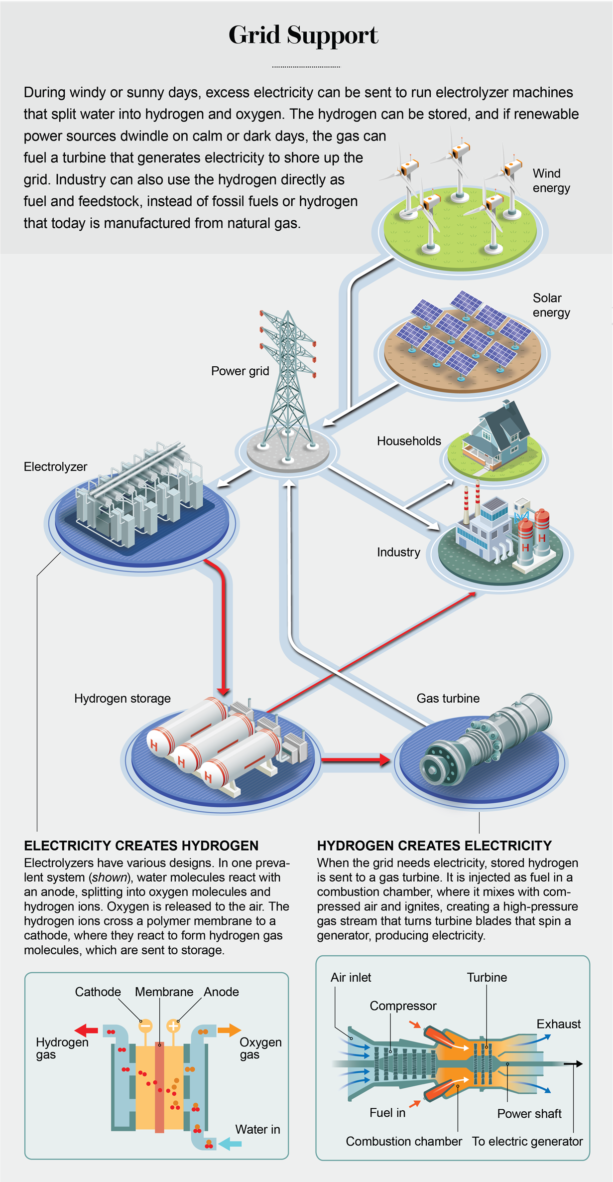 Graphic shows how excess electricity can split water into hydrogen and oxygen: the stored hydrogen can later fuel a turbine when renewable power sources dwindle