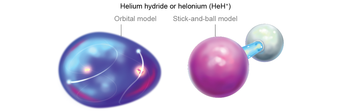 Orbital model and stick-and-ball model of helium hydride, or helonium (HeH+)