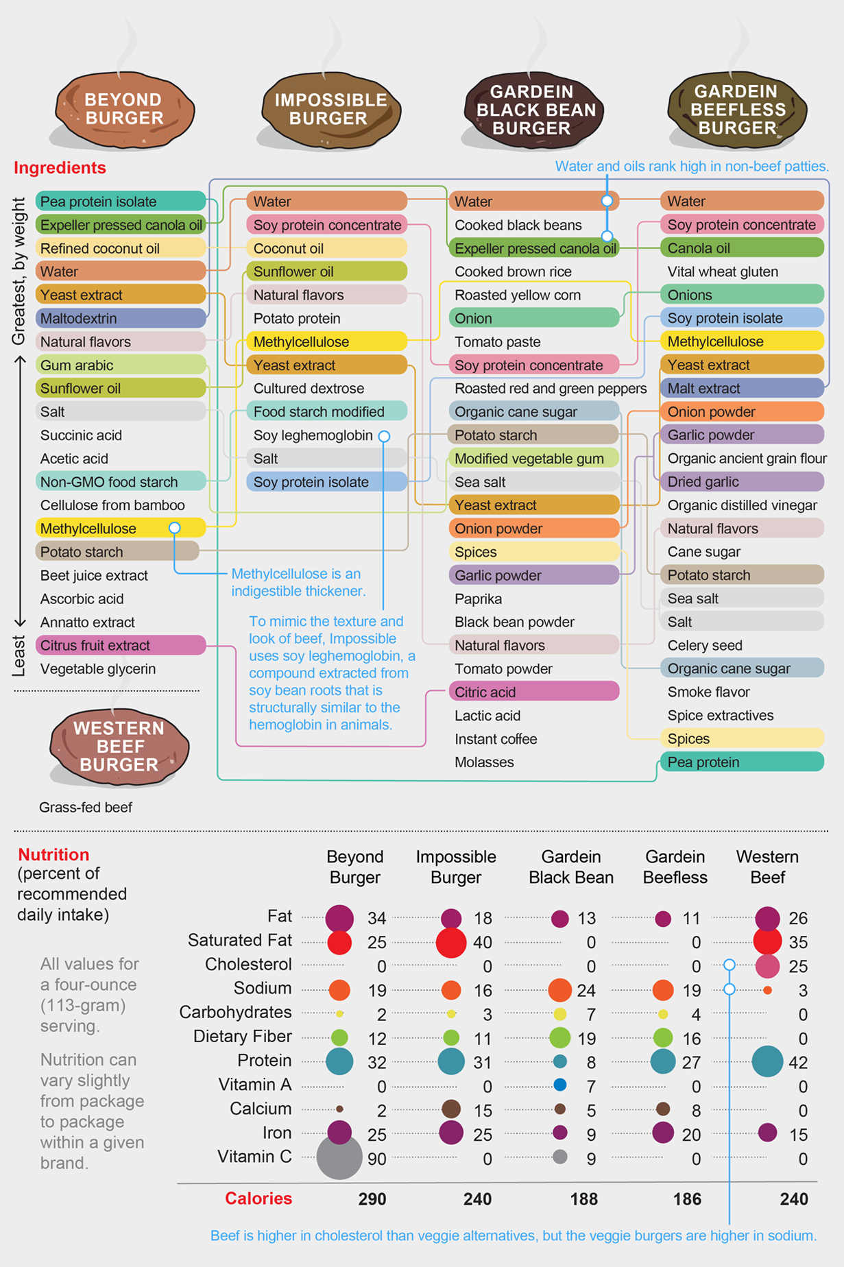 Graphic compares ingredient lists and nutritional information for Beyond, Impossible, Gardein Black Bean, Gardein Beefless, and Western Beef burgers.