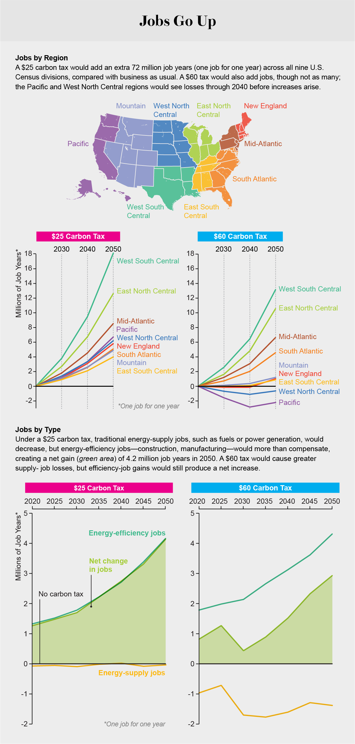 Line graphs show that a $25 or $60 carbon tax would cause a net increase in jobs from 2020 to 2050, although effects would vary by region and sector