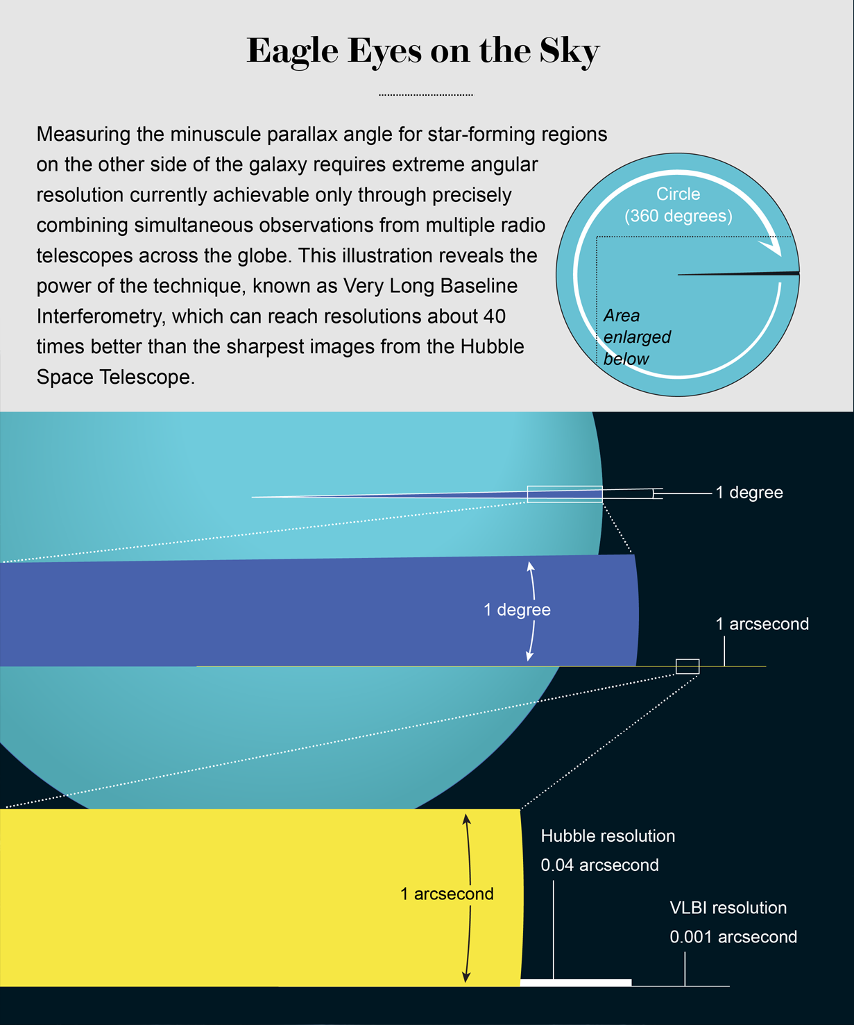 Chart compares the minuscule parallax angles achieved with Hubble (0.04 arcsecond) and the Very Long Baseline Interferometry technique (0.001 arcsecond)