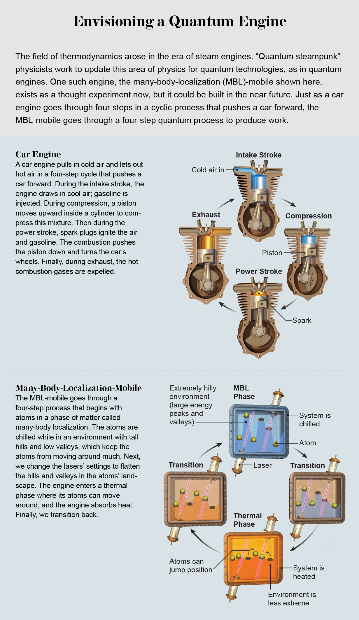 Illustration demonstrates that the MBL-mobile—a quantum steampunk thought experiment—goes through a four-step cyclical process to produce work, similar to a car engine