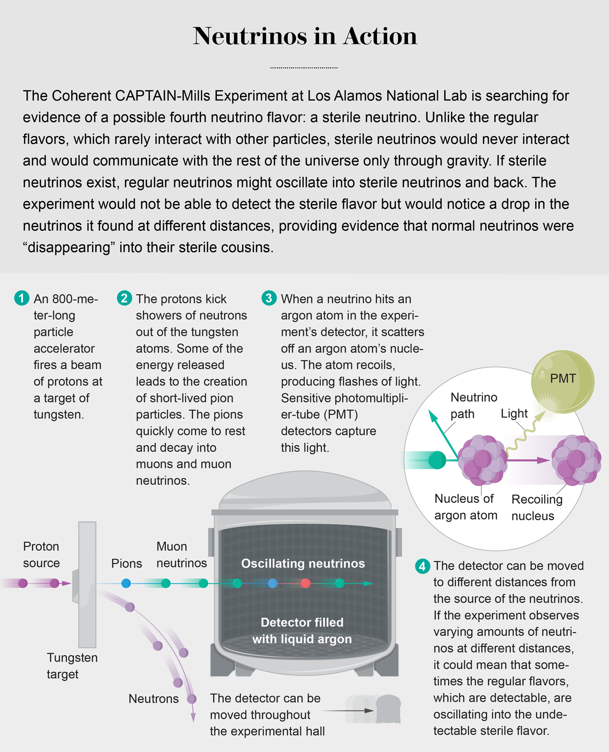 Coherent CAPTAIN-Mills Experiment at Los Alamos National Lab searches for sterile neutrinos