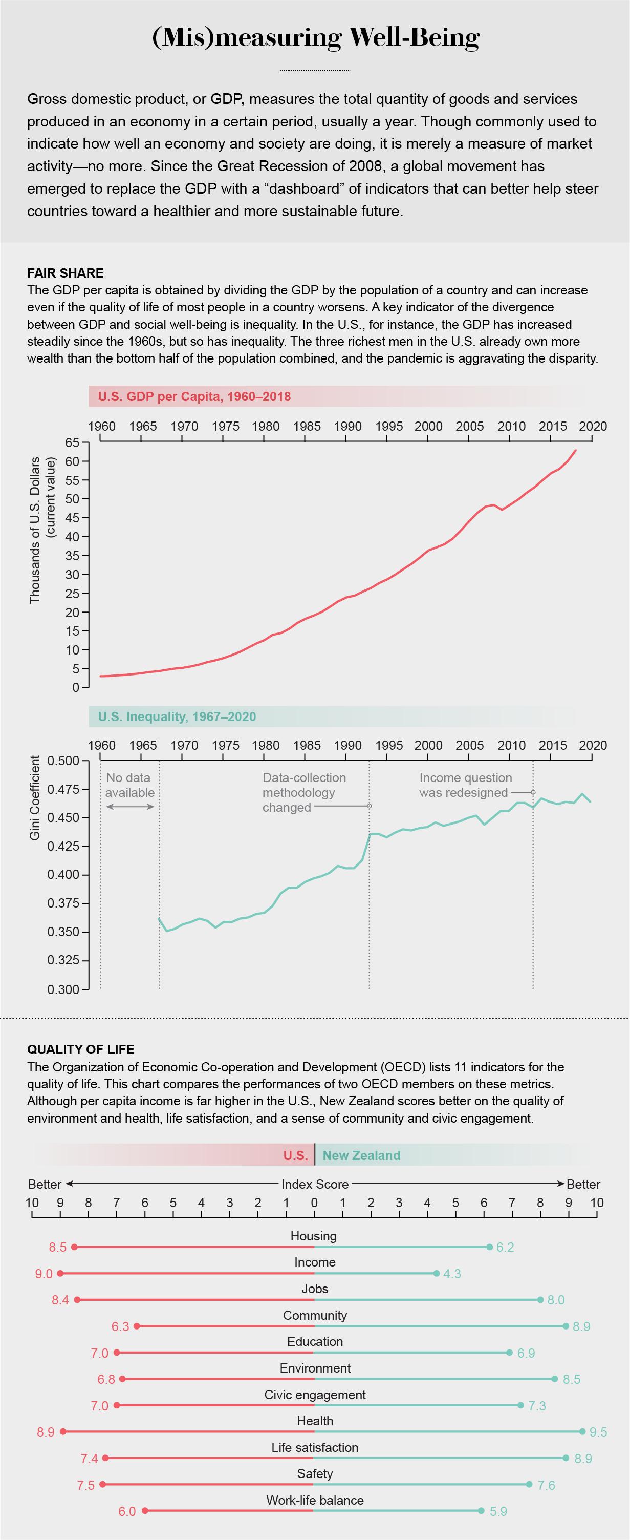 GDP vs Quality of life chart