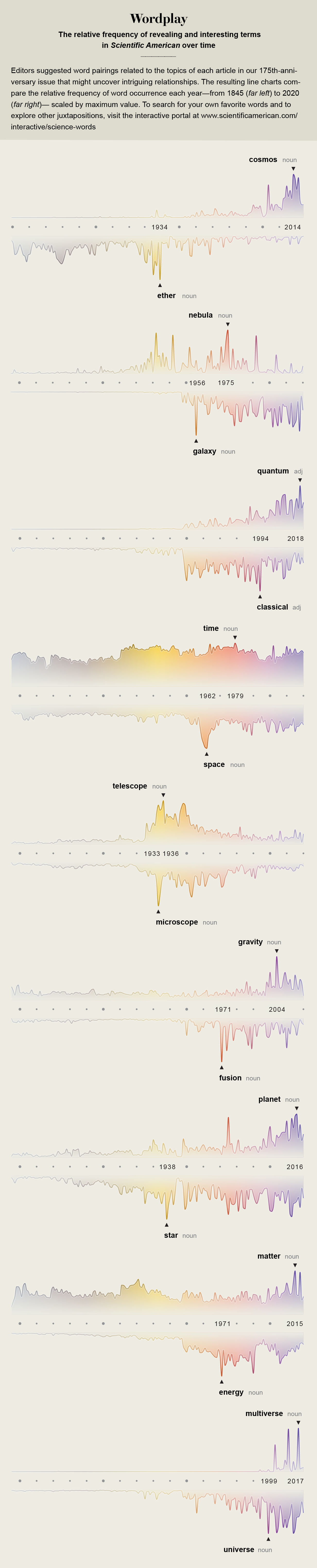 In honor of Scientific American's 175th anniversary: Relative frequency of terms in the magazine, from 1845 to the present.